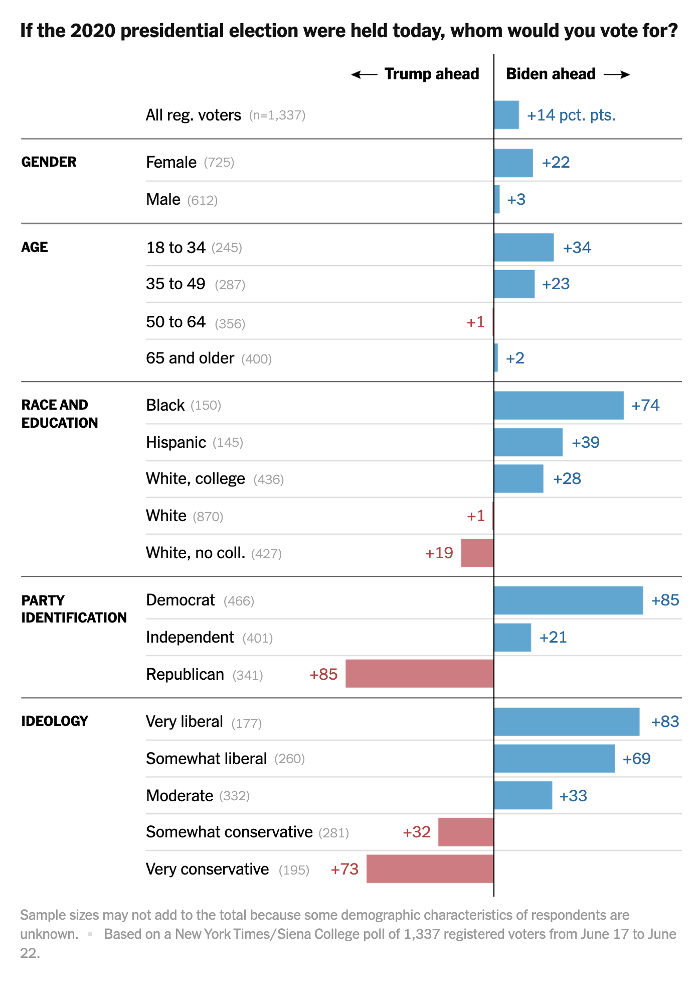 Screen-Shot-2020-06-25-at-8.36.39-AM New Trump Vs Biden 'Battleground State' Poll Has GOP Clutching Pearls Election 2020 Featured Politics Polls Top Stories