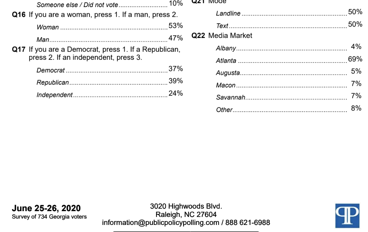 Screen-Shot-2020-06-29-at-10.57.27-AM Extensive Polling From Georgia Shows Unprecedented Wipe-Out Election 2020 Featured Politics Polls Top Stories