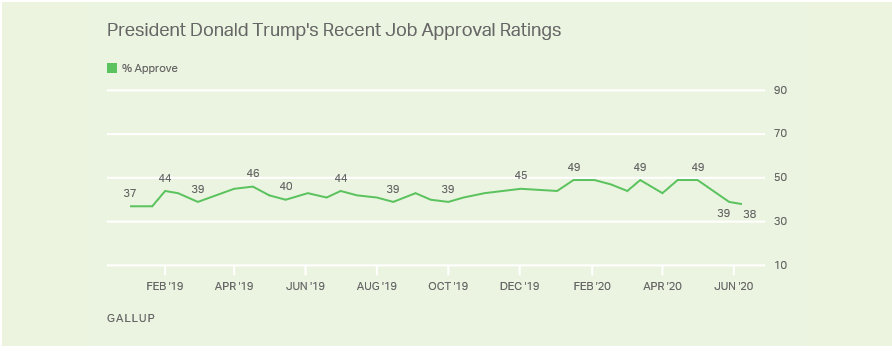 Screen-Shot-2020-07-06-at-11.41.44-AM New Trump Approval Ratings Show Horrible News For GOP Donald Trump Election 2020 Featured Politics Polls Top Stories