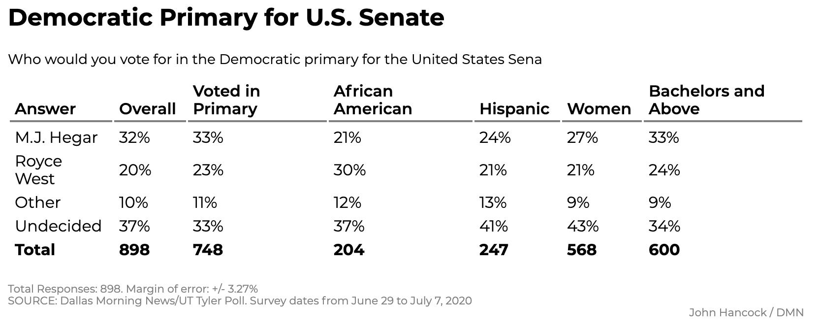 Screen-Shot-2020-07-12-at-12.06.48-PM New Texas Poll Results Show Surprising 5-Point Biden Surge Coronavirus Featured Politics Polls Top Stories