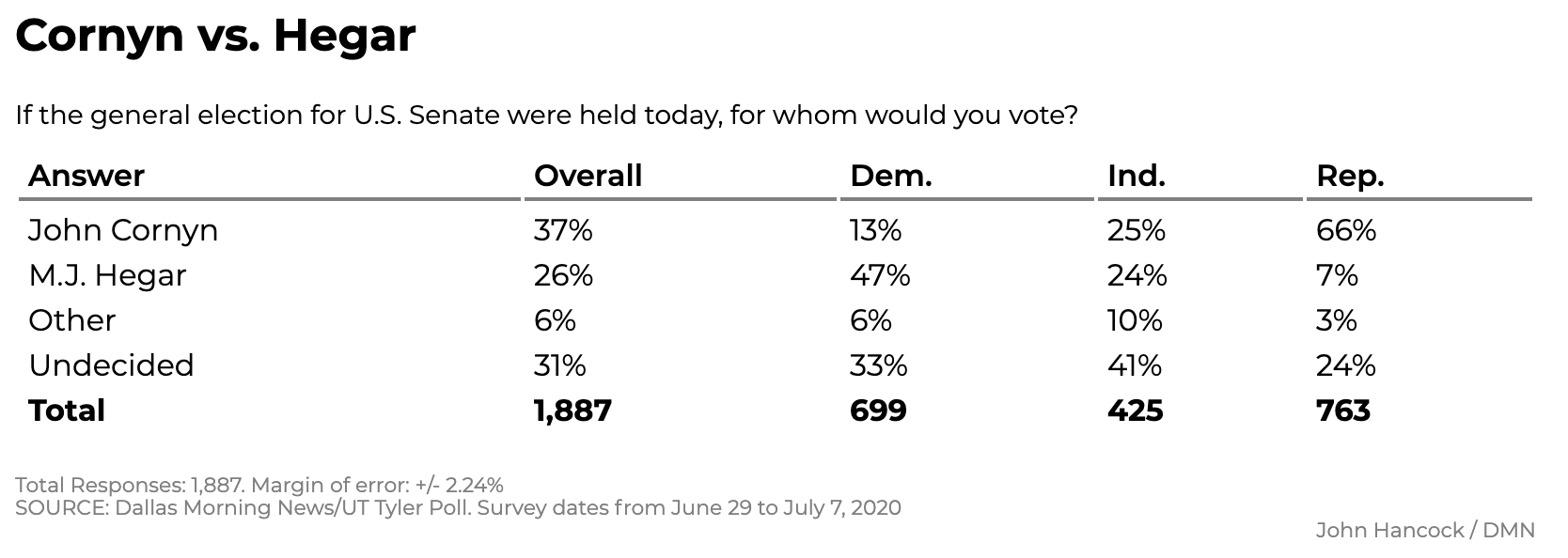 Screen-Shot-2020-07-12-at-12.07.03-PM New Texas Poll Results Show Surprising 5-Point Biden Surge Coronavirus Featured Politics Polls Top Stories