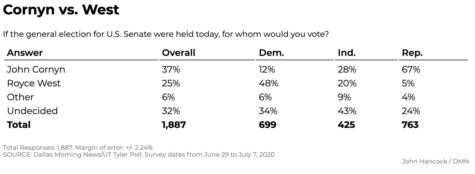 Screen-Shot-2020-07-12-at-12.07.17-PM New Texas Poll Results Show Surprising 5-Point Biden Surge Coronavirus Featured Politics Polls Top Stories
