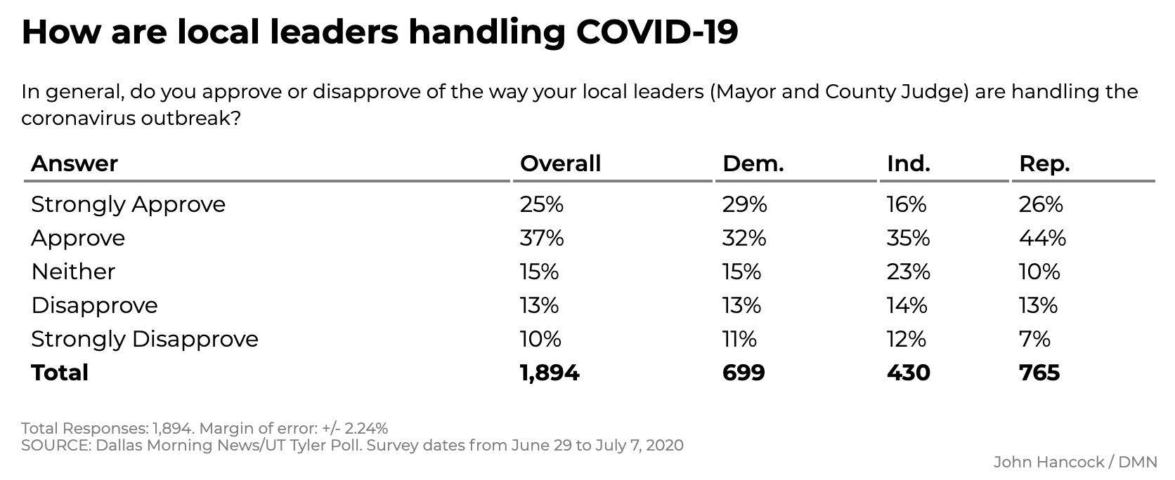 Screen-Shot-2020-07-12-at-12.07.42-PM New Texas Poll Results Show Surprising 5-Point Biden Surge Coronavirus Featured Politics Polls Top Stories
