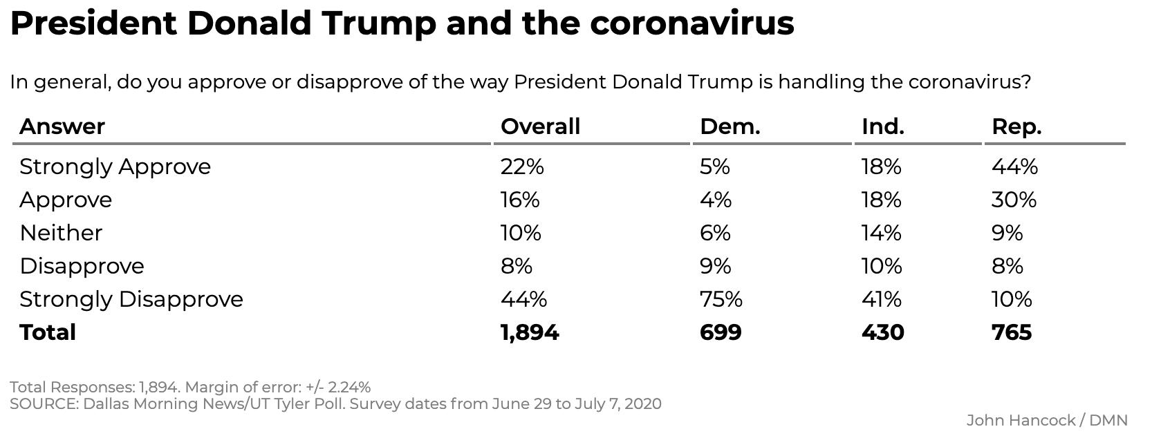 Screen-Shot-2020-07-12-at-12.08.14-PM New Texas Poll Results Show Surprising 5-Point Biden Surge Coronavirus Featured Politics Polls Top Stories