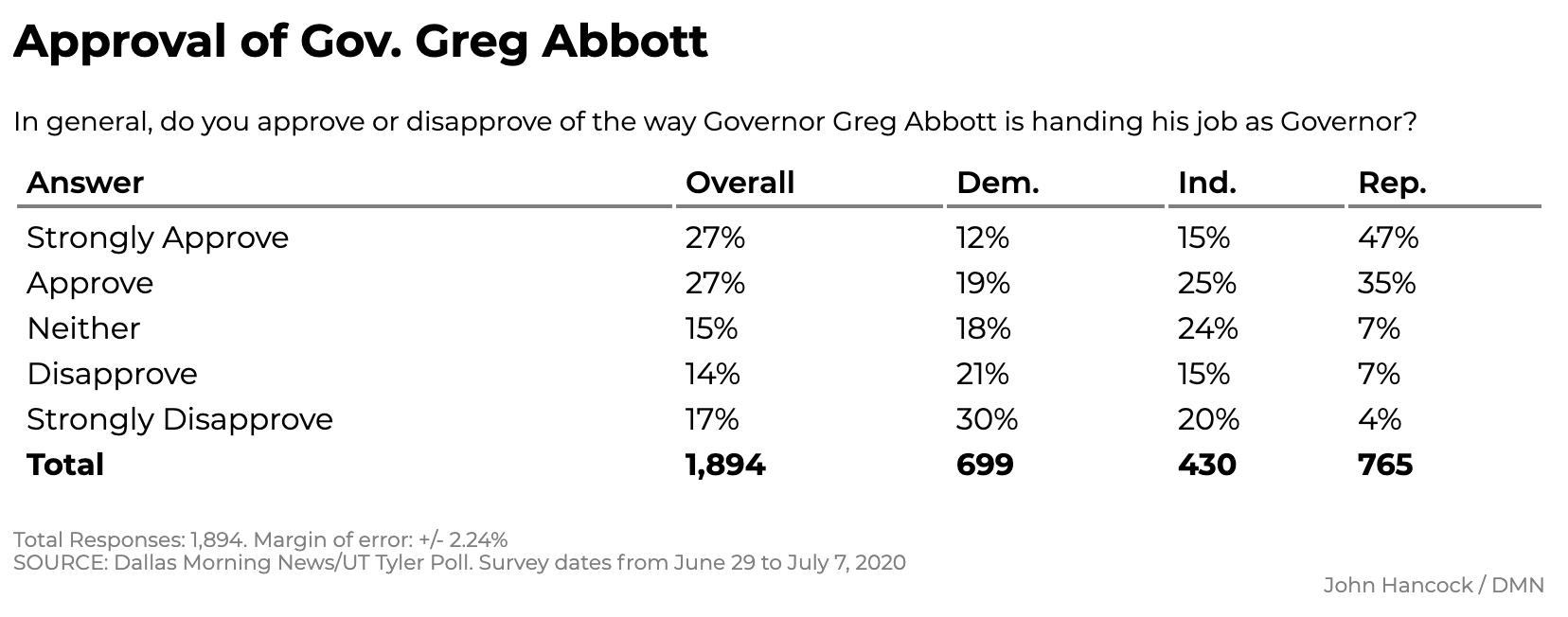 Screen-Shot-2020-07-12-at-12.08.37-PM New Texas Poll Results Show Surprising 5-Point Biden Surge Coronavirus Featured Politics Polls Top Stories