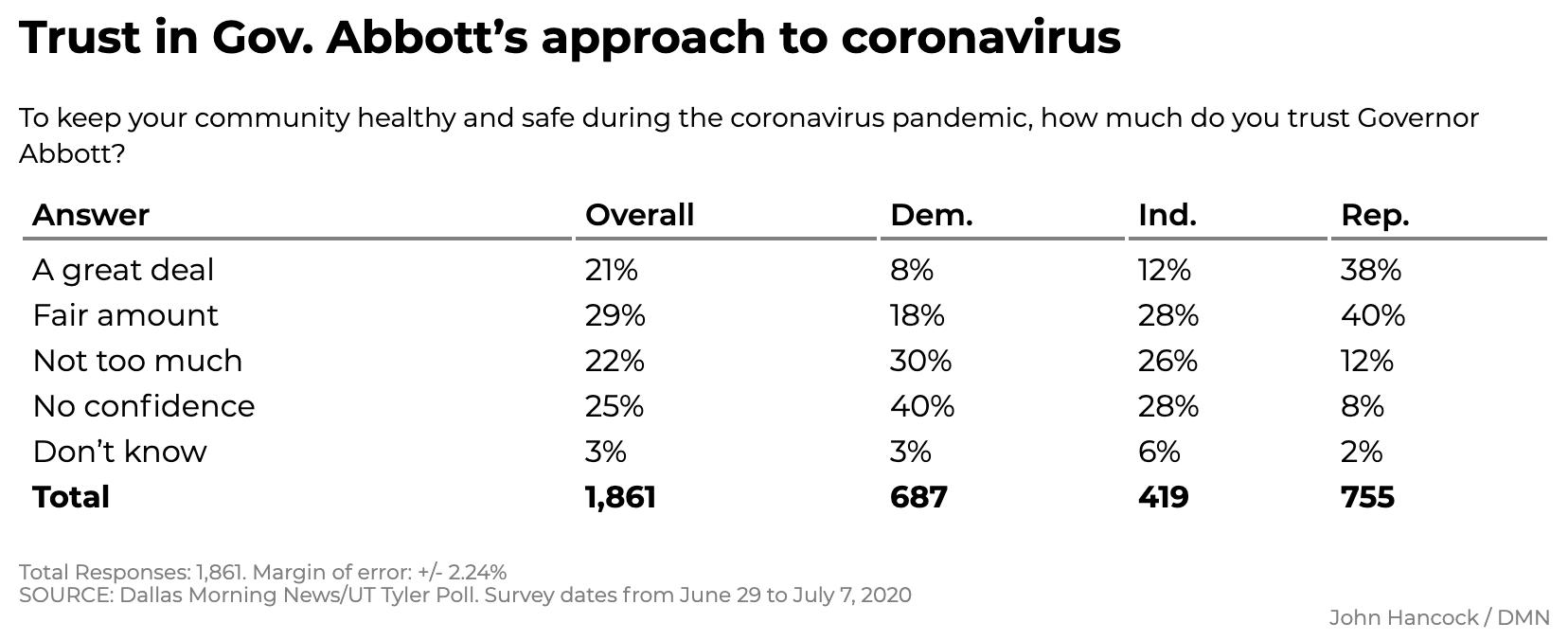Screen-Shot-2020-07-12-at-12.09.05-PM New Texas Poll Results Show Surprising 5-Point Biden Surge Coronavirus Featured Politics Polls Top Stories