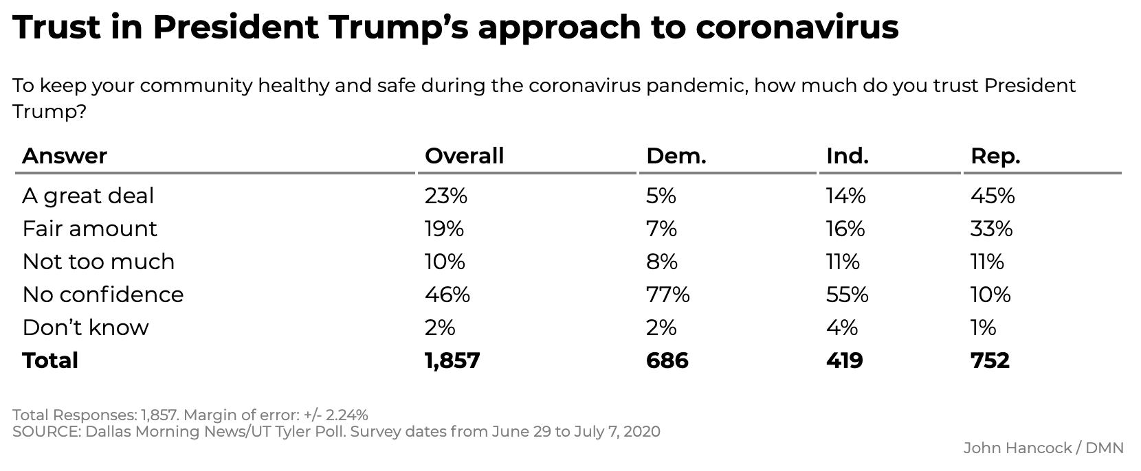 Screen-Shot-2020-07-12-at-12.09.19-PM New Texas Poll Results Show Surprising 5-Point Biden Surge Coronavirus Featured Politics Polls Top Stories