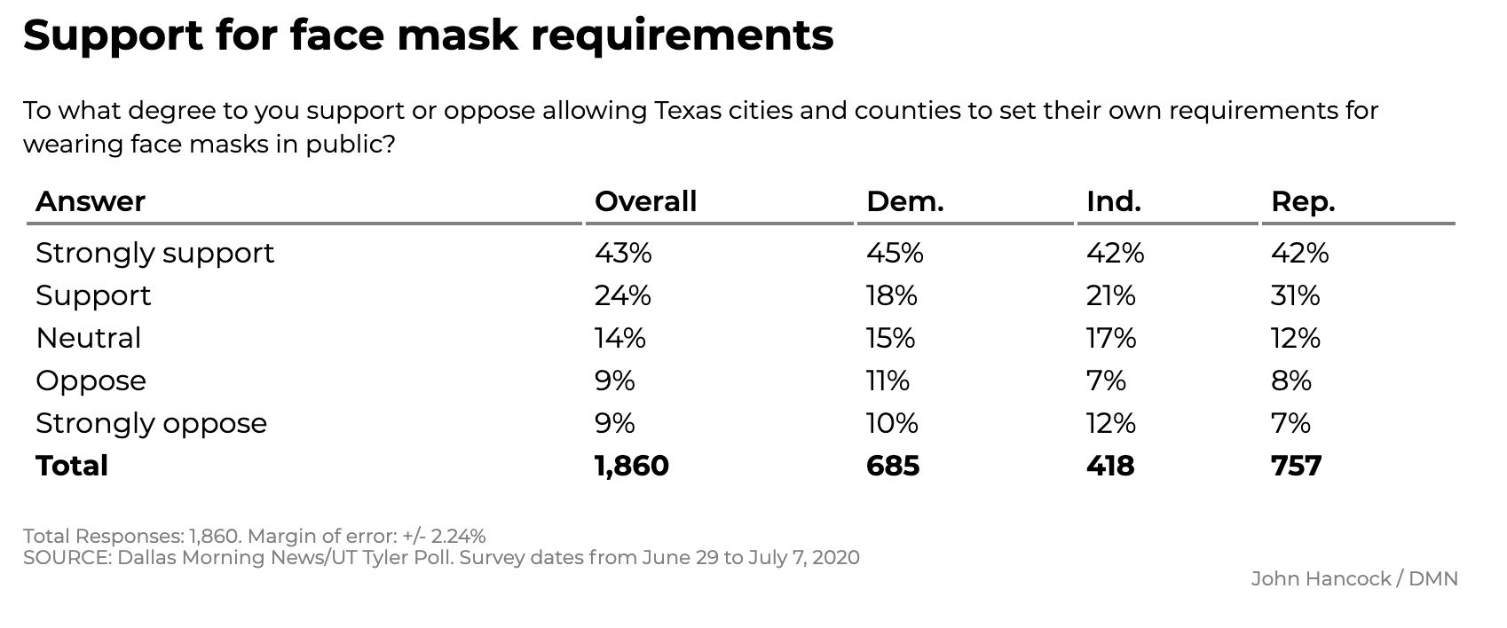 Screen-Shot-2020-07-12-at-12.09.46-PM New Texas Poll Results Show Surprising 5-Point Biden Surge Coronavirus Featured Politics Polls Top Stories