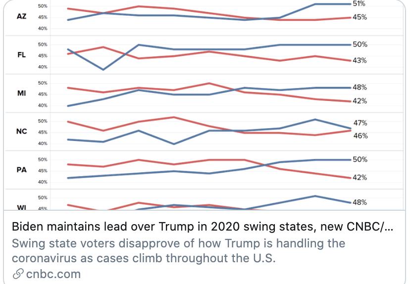Screen-Shot-2020-07-15-at-10.14.36-AM New Trump Vs Biden 'Battle Ground' Poll Confirms Big Blue Wave Election 2020 Featured Politics Polls Top Stories