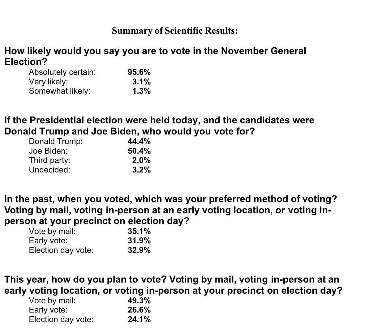 Screen-Shot-2020-07-23-at-12.15.42-PM Biden Pounds Trump In All-Important Florida Poll By 6 Points Coronavirus Featured Politics Polls Top Stories