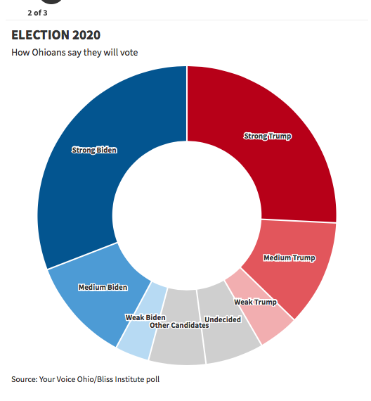 Screen-Shot-2020-08-03-at-11.19.38-AM Eleven 'Swing State' Polls Released That Have Republicans In Panic Donald Trump Election 2020 Featured Politics Polls Top Stories