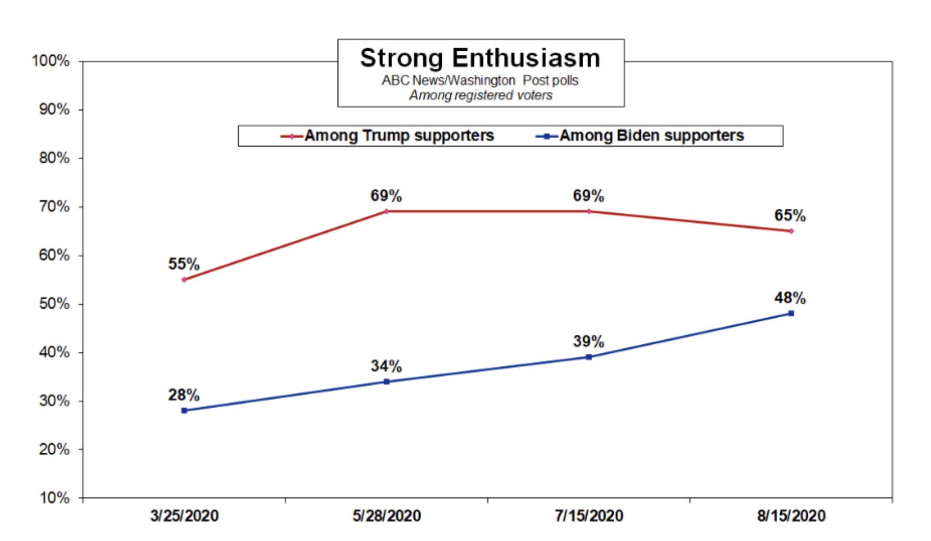 Screen-Shot-2020-08-17-at-9.09.18-AM New Trump Vs Biden National Poll Shows Dramatic 12-Point Surge Election 2020 Featured Politics Polls Top Stories