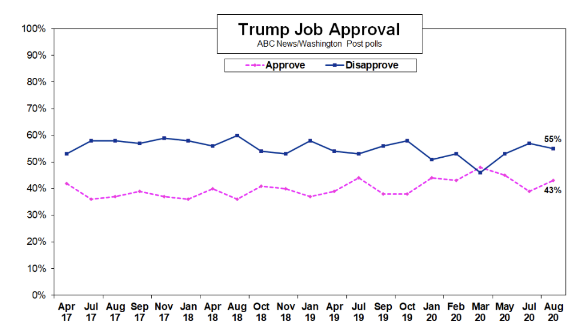 Screen-Shot-2020-08-17-at-9.09.40-AM New Trump Vs Biden National Poll Shows Dramatic 12-Point Surge Election 2020 Featured Politics Polls Top Stories