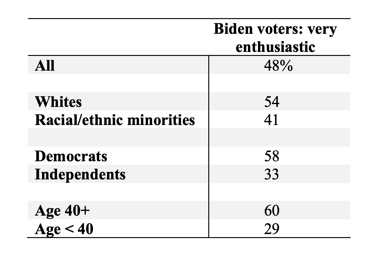Screen-Shot-2020-08-17-at-9.10.17-AM New Trump Vs Biden National Poll Shows Dramatic 12-Point Surge Election 2020 Featured Politics Polls Top Stories