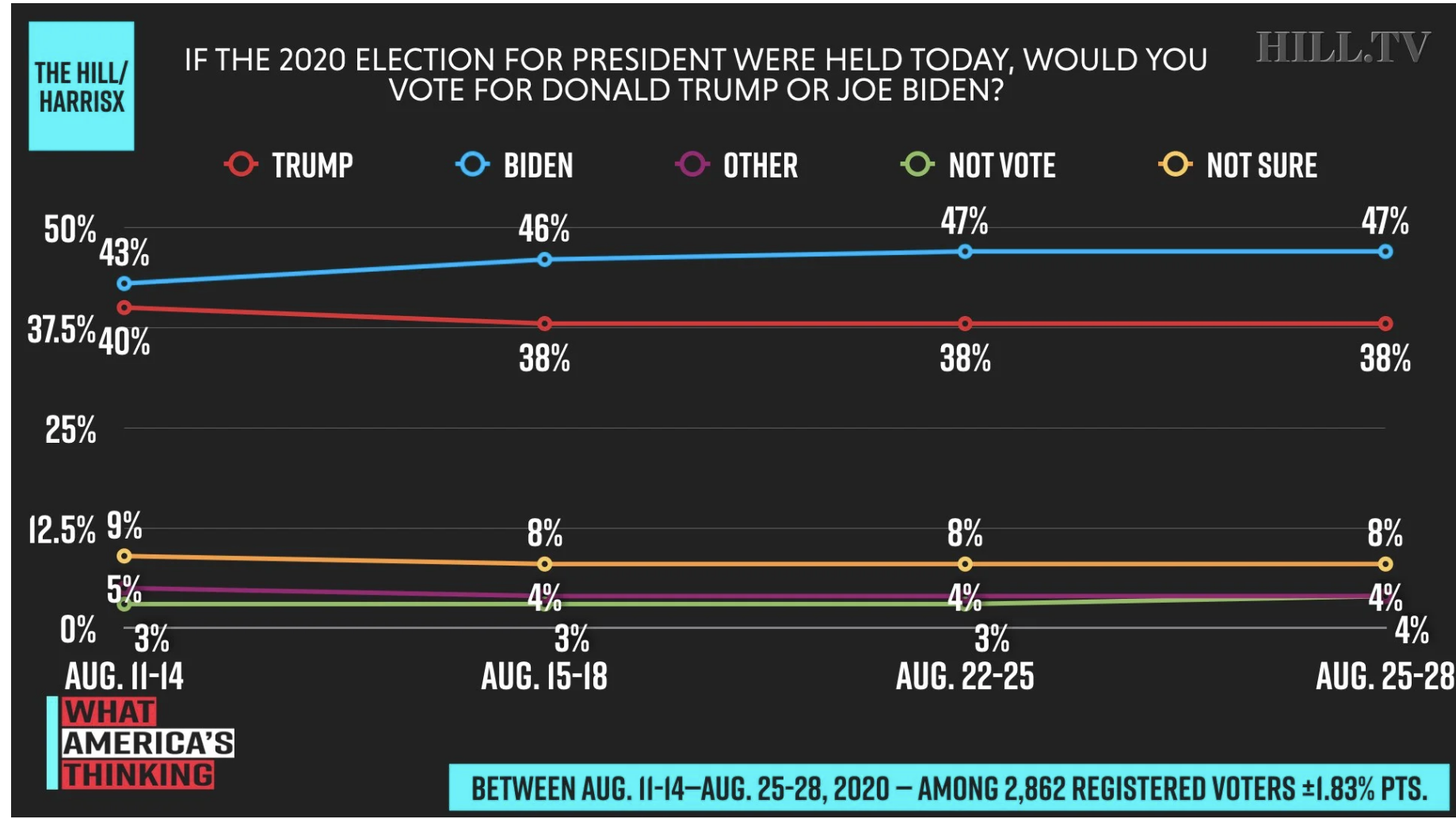 Screen-Shot-2020-08-31-at-4.04.52-PM New Trump Vs Biden 2020 Poll Shows Impressive 9-Point Surge Election 2020 Featured Politics Polls Top Stories