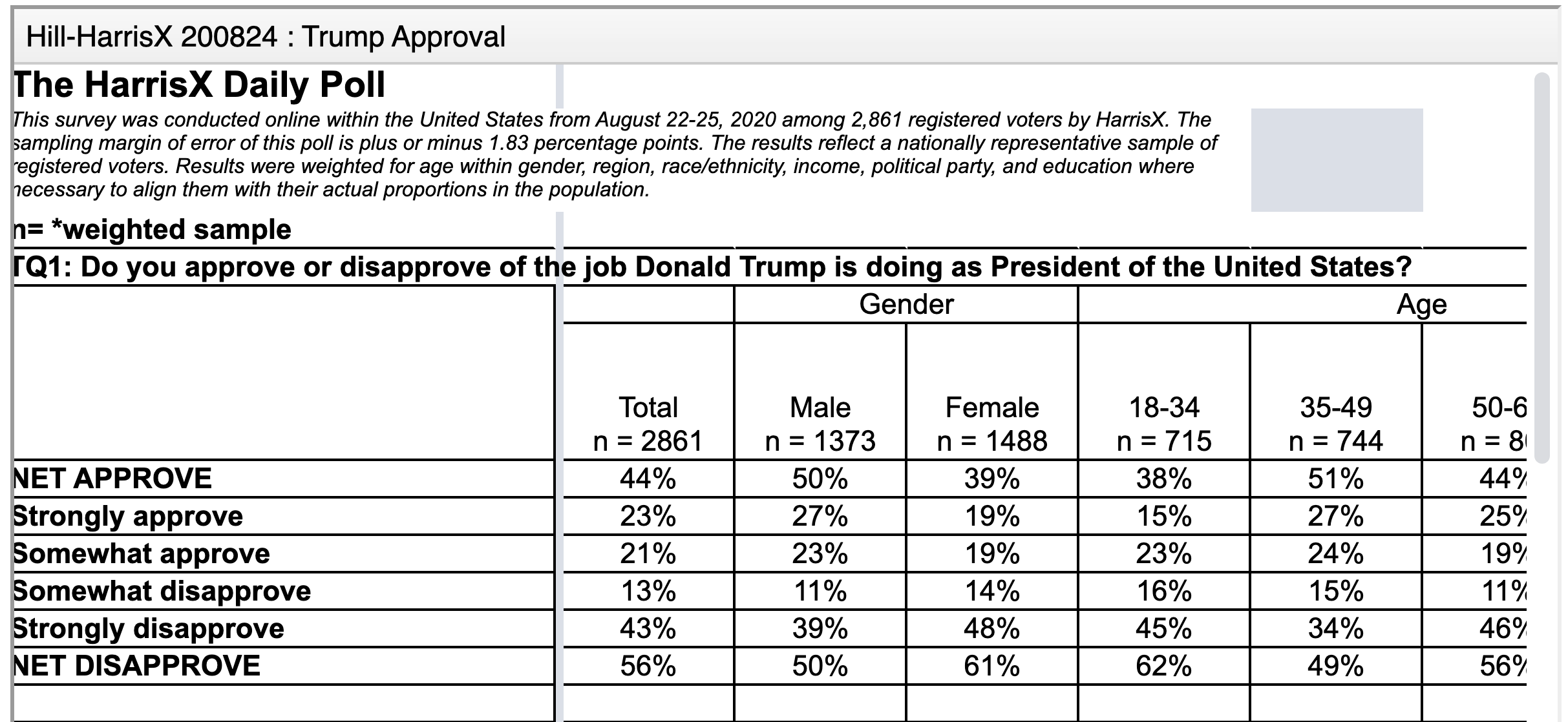 Screen-Shot-2020-08-31-at-4.10.15-PM New Trump Vs Biden 2020 Poll Shows Impressive 9-Point Surge Election 2020 Featured Politics Polls Top Stories