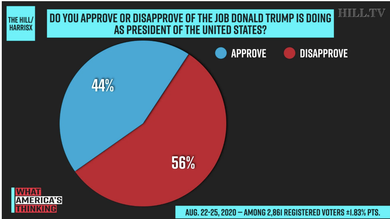 Screen-Shot-2020-08-31-at-4.11.22-PM New Trump Vs Biden 2020 Poll Shows Impressive 9-Point Surge Election 2020 Featured Politics Polls Top Stories