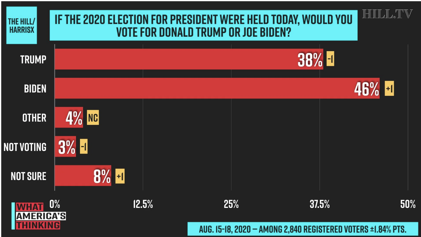Screen-Shot-2020-08-31-at-4.59.41-PM New Trump Vs Biden 2020 Poll Shows Impressive 9-Point Surge Election 2020 Featured Politics Polls Top Stories