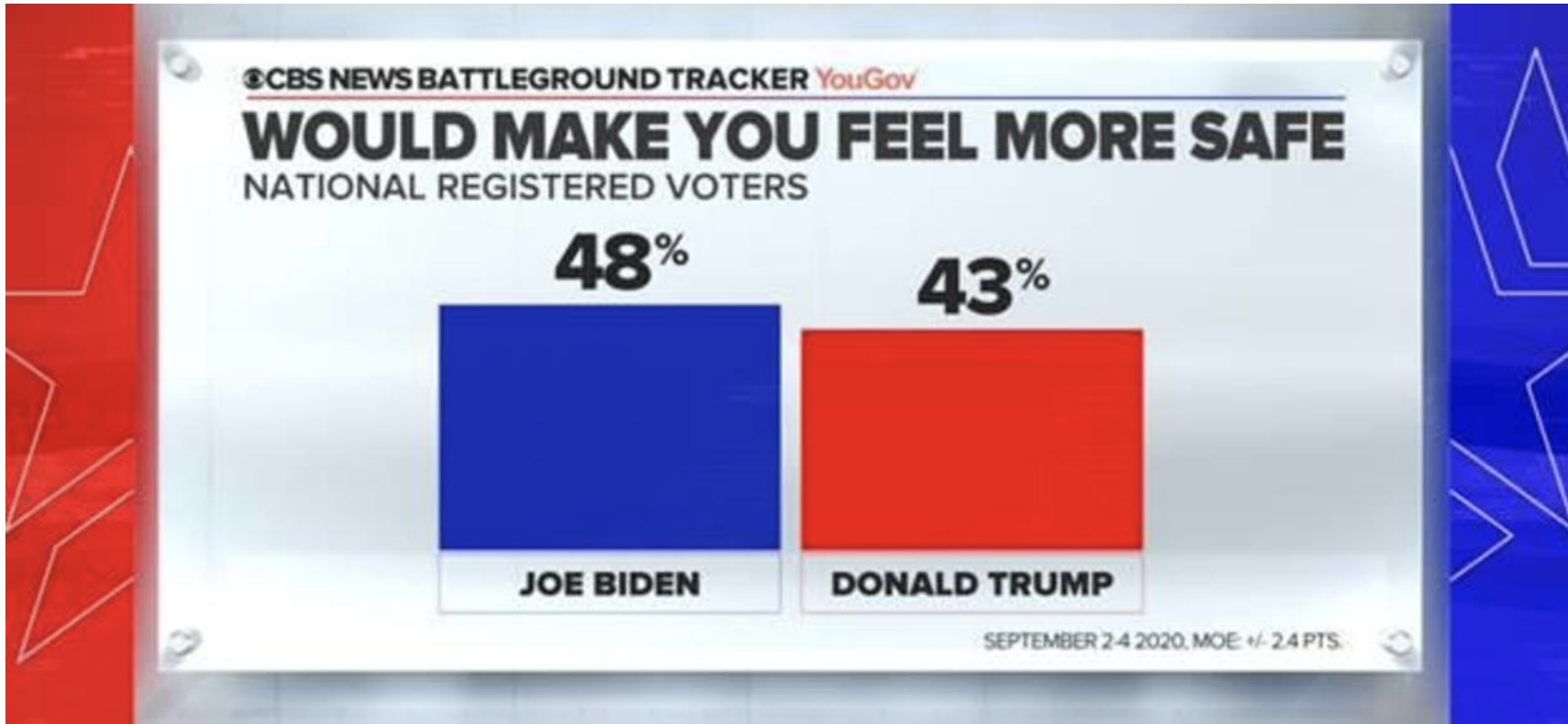 Screen-Shot-2020-09-07-at-9.26.07-AM Trump Crashes 10 Points Behind Trump In CBS/YouGov Poll Coronavirus Election 2020 Featured Politics Top Stories