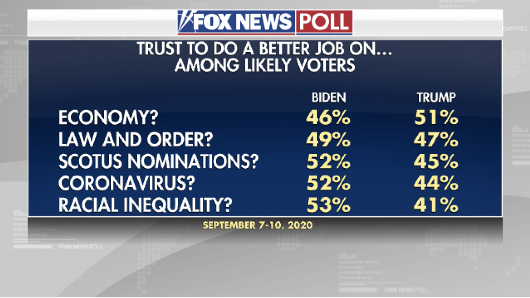 Screen-Shot-2020-09-13-at-12.56.00-PM 7-Different 2020 Polls Released Show Decisive Joe Biden Sweep Election 2020 Featured Politics Polls Top Stories
