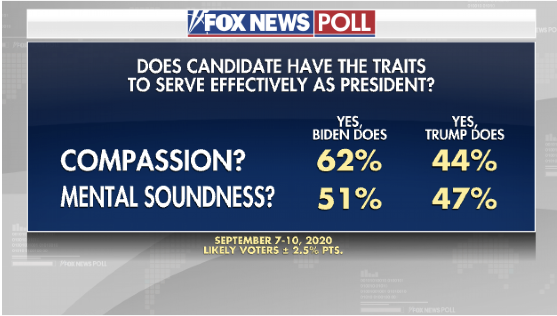 Screen-Shot-2020-09-13-at-12.57.01-PM 7-Different 2020 Polls Released Show Decisive Joe Biden Sweep Election 2020 Featured Politics Polls Top Stories