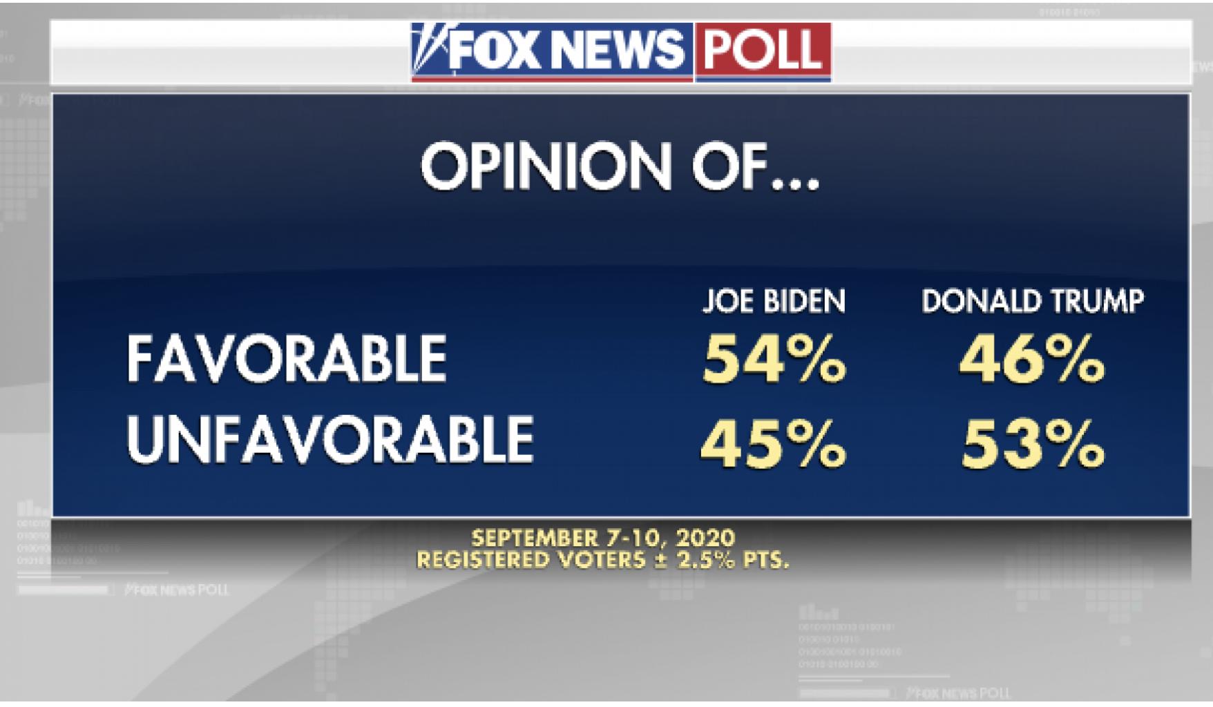 Screen-Shot-2020-09-13-at-12.57.42-PM 7-Different 2020 Polls Released Show Decisive Joe Biden Sweep Election 2020 Featured Politics Polls Top Stories