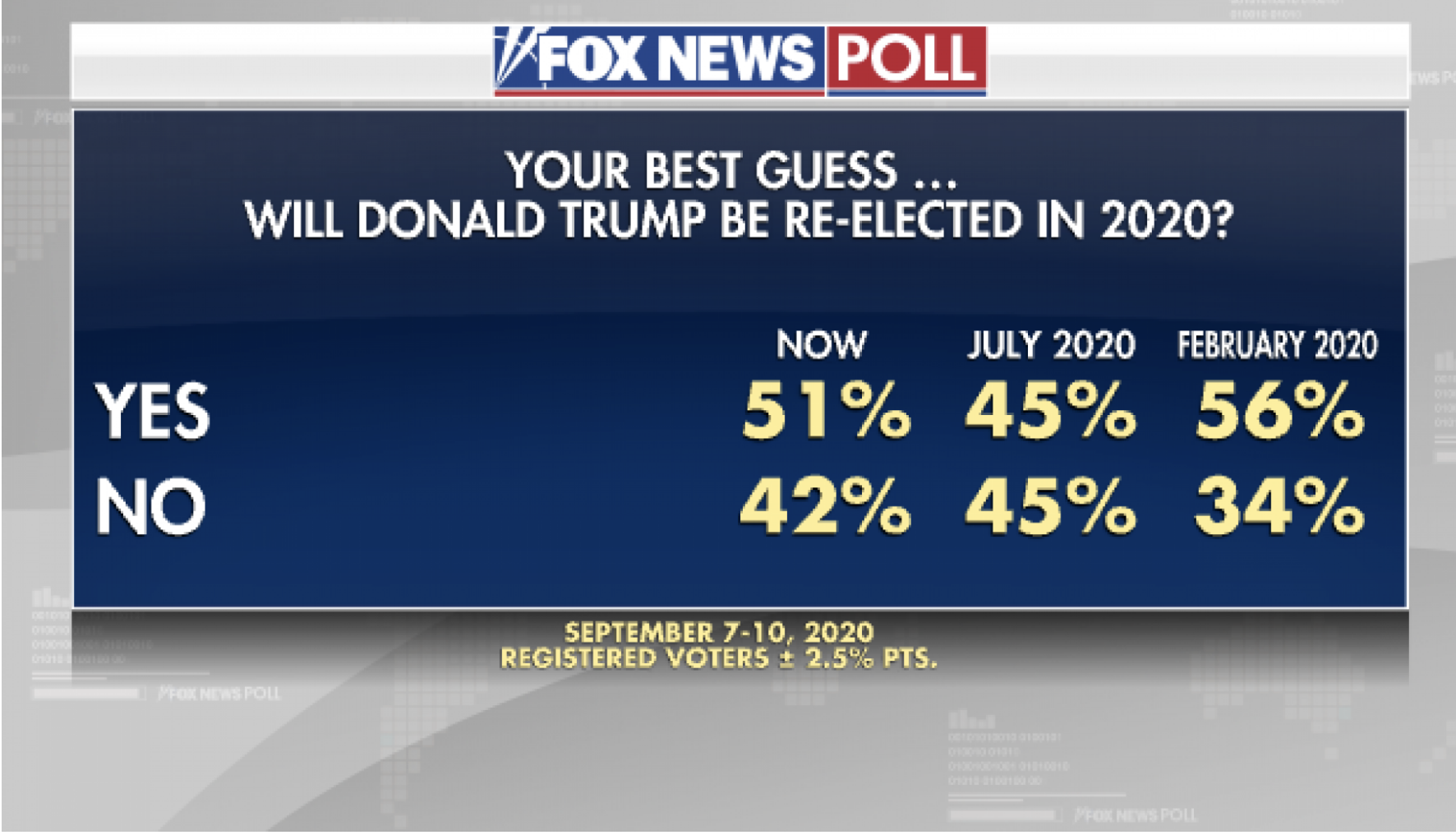 Screen-Shot-2020-09-13-at-12.57.51-PM 7-Different 2020 Polls Released Show Decisive Joe Biden Sweep Election 2020 Featured Politics Polls Top Stories