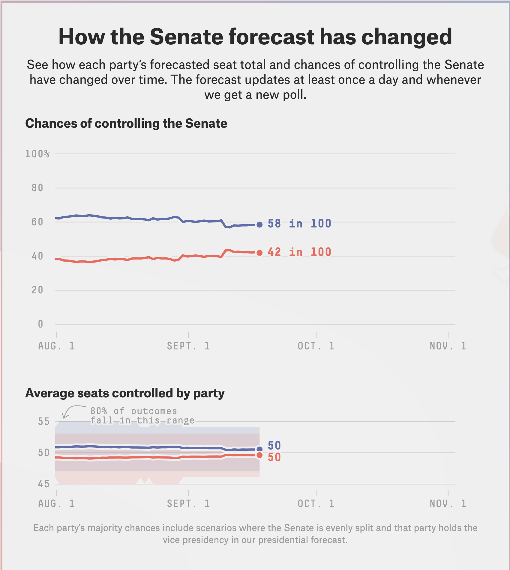Screen-Shot-2020-09-18-at-9.20.57-AM Latest U.S. Senate Poll Results Give Hope To America's Future Election 2020 Featured National Security Politics Top Stories