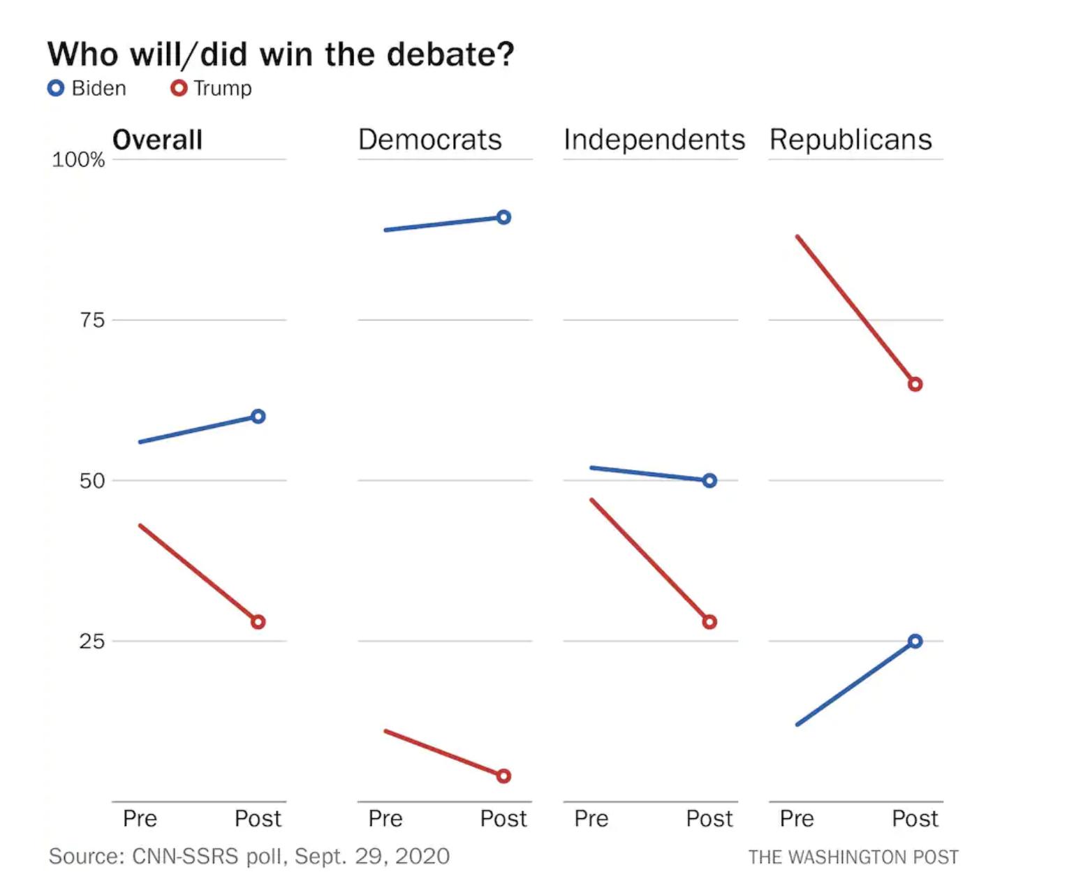 Screen-Shot-2020-10-01-at-10.36.57-AM Trump Spasms Into Thursday Morning Debate Loss Mental Malfunction Election 2020 Polls