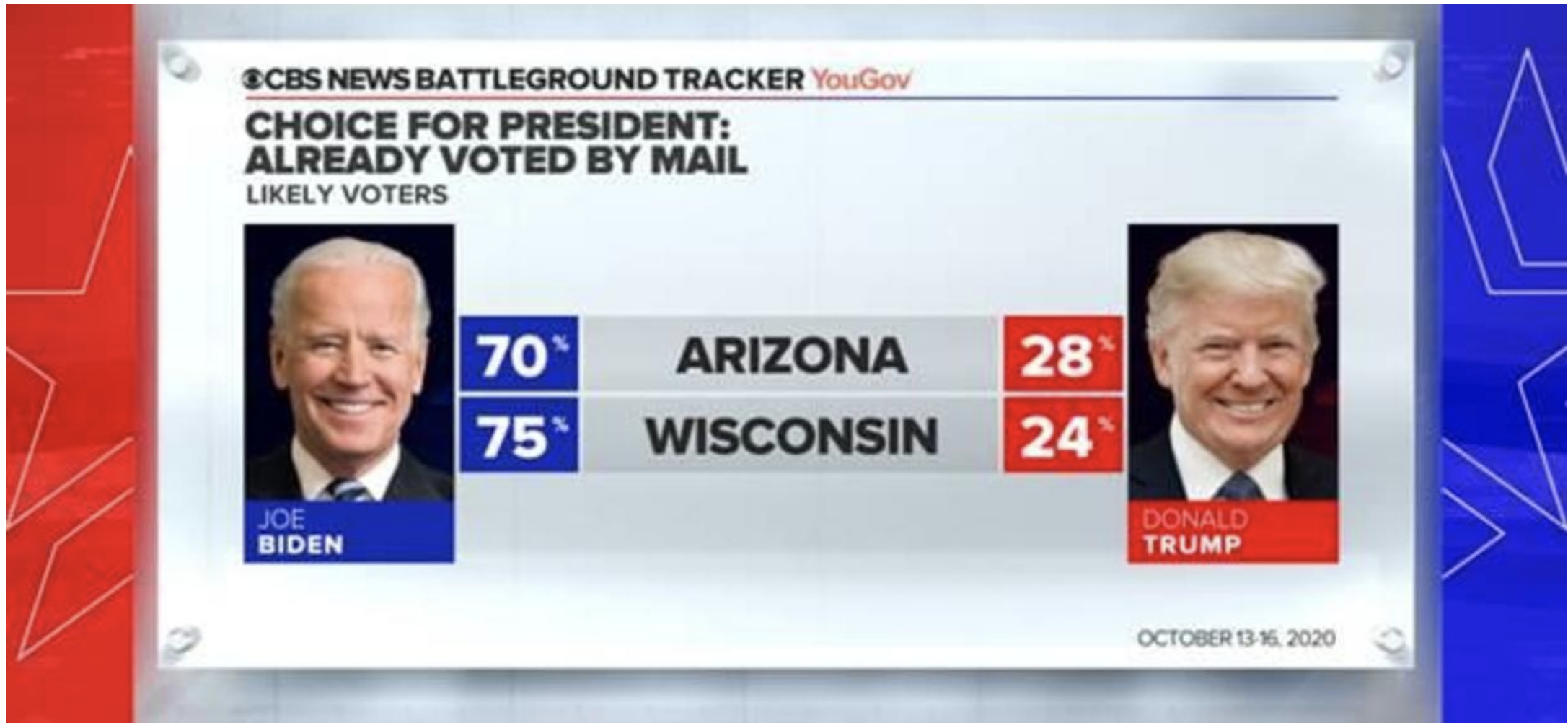 Screen-Shot-2020-10-18-at-11.51.14-AM Updated 'Swing State' Poll Results Show Dramatic Double-Digit Gap Election 2020 Featured Politics Polls Top Stories