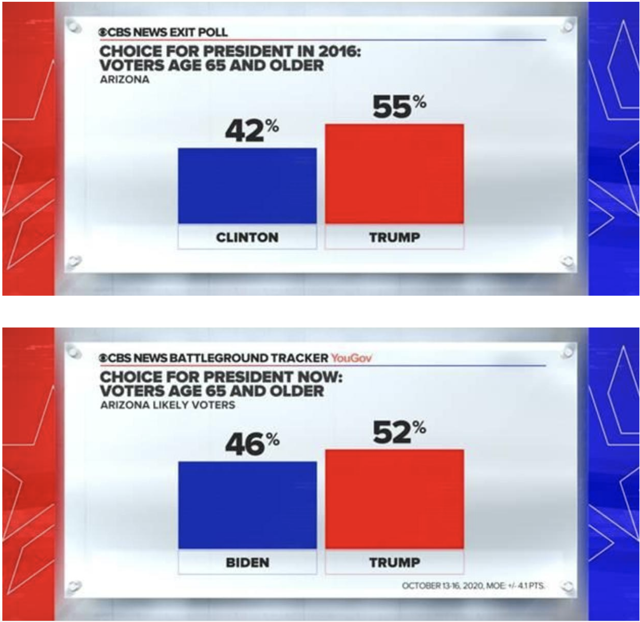 Screen-Shot-2020-10-18-at-11.51.32-AM Updated 'Swing State' Poll Results Show Dramatic Double-Digit Gap Election 2020 Featured Politics Polls Top Stories