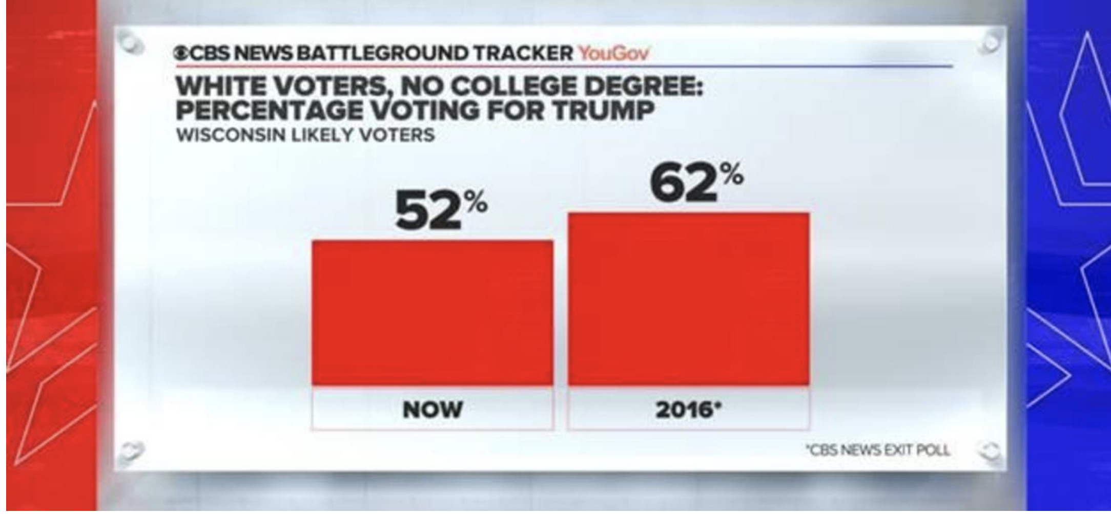 Screen-Shot-2020-10-18-at-11.52.23-AM Updated 'Swing State' Poll Results Show Dramatic Double-Digit Gap Election 2020 Featured Politics Polls Top Stories