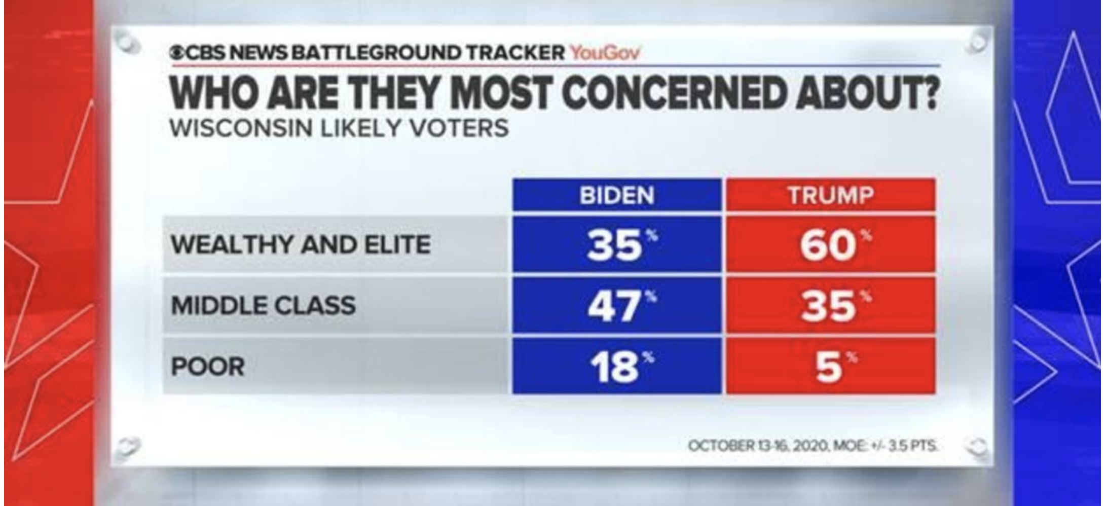 Screen-Shot-2020-10-18-at-11.52.37-AM Updated 'Swing State' Poll Results Show Dramatic Double-Digit Gap Election 2020 Featured Politics Polls Top Stories