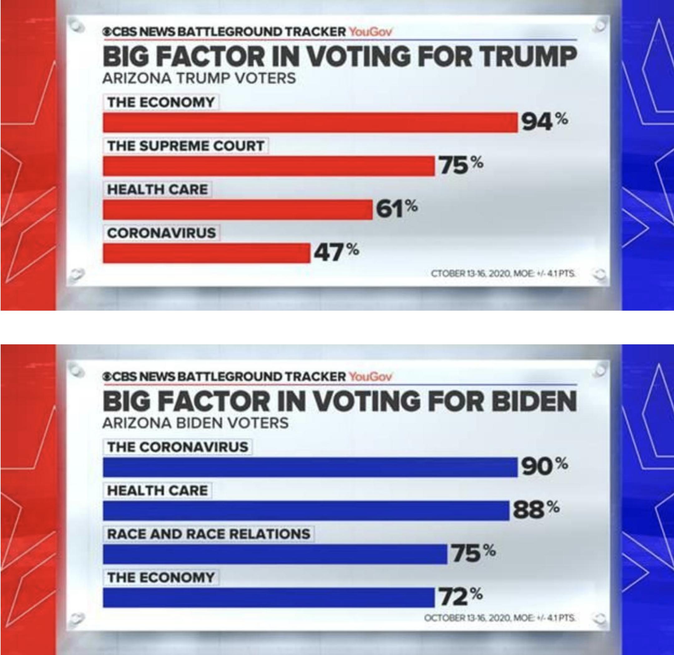 Screen-Shot-2020-10-18-at-11.53.13-AM Updated 'Swing State' Poll Results Show Dramatic Double-Digit Gap Election 2020 Featured Politics Polls Top Stories