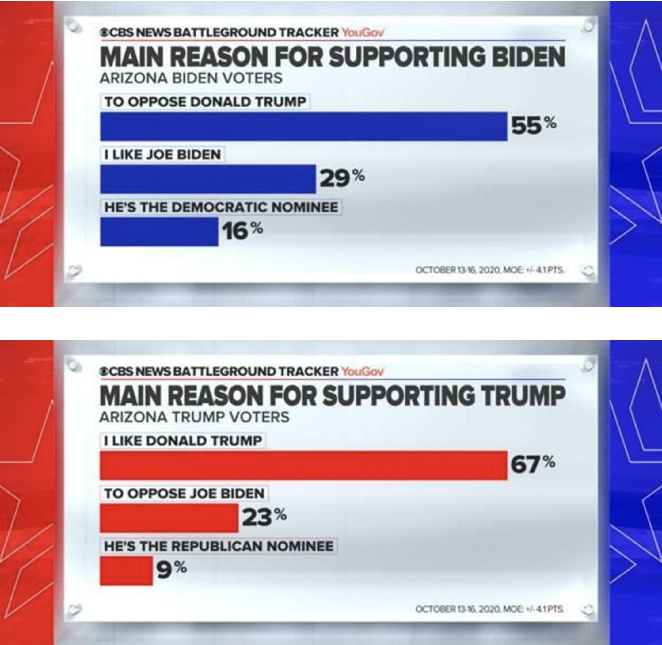 Screen-Shot-2020-10-18-at-11.53.27-AM Updated 'Swing State' Poll Results Show Dramatic Double-Digit Gap Election 2020 Featured Politics Polls Top Stories