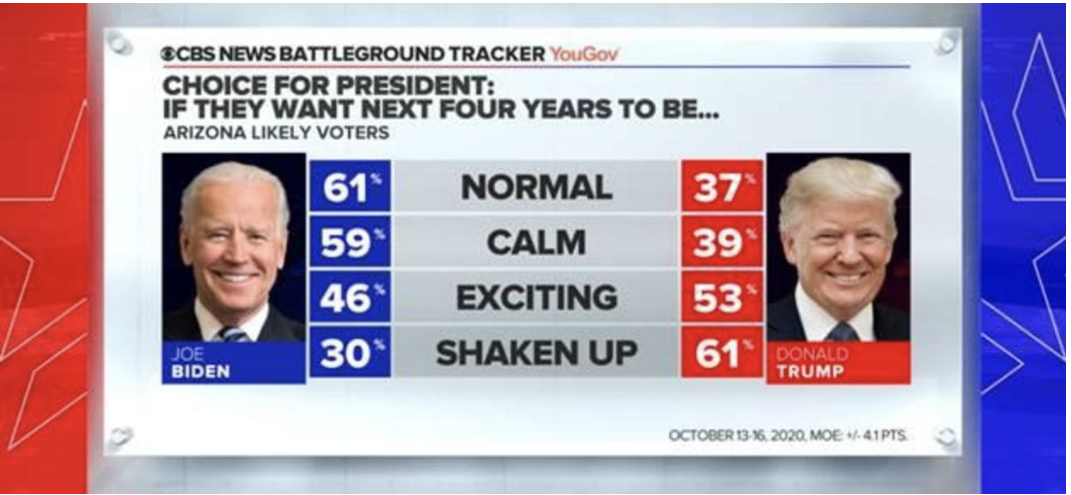 Screen-Shot-2020-10-18-at-11.55.47-AM Updated 'Swing State' Poll Results Show Dramatic Double-Digit Gap Election 2020 Featured Politics Polls Top Stories