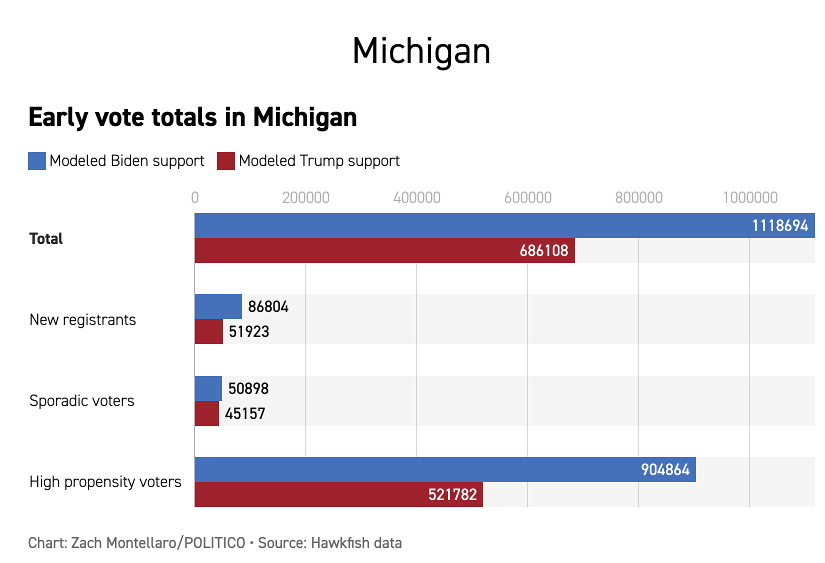 Screen-Shot-2020-10-23-at-10.38.36-AM New Swing State Early Voting Totals Confirm Explosive Blue Surge Coronavirus Election 2020 Featured Politics Top Stories