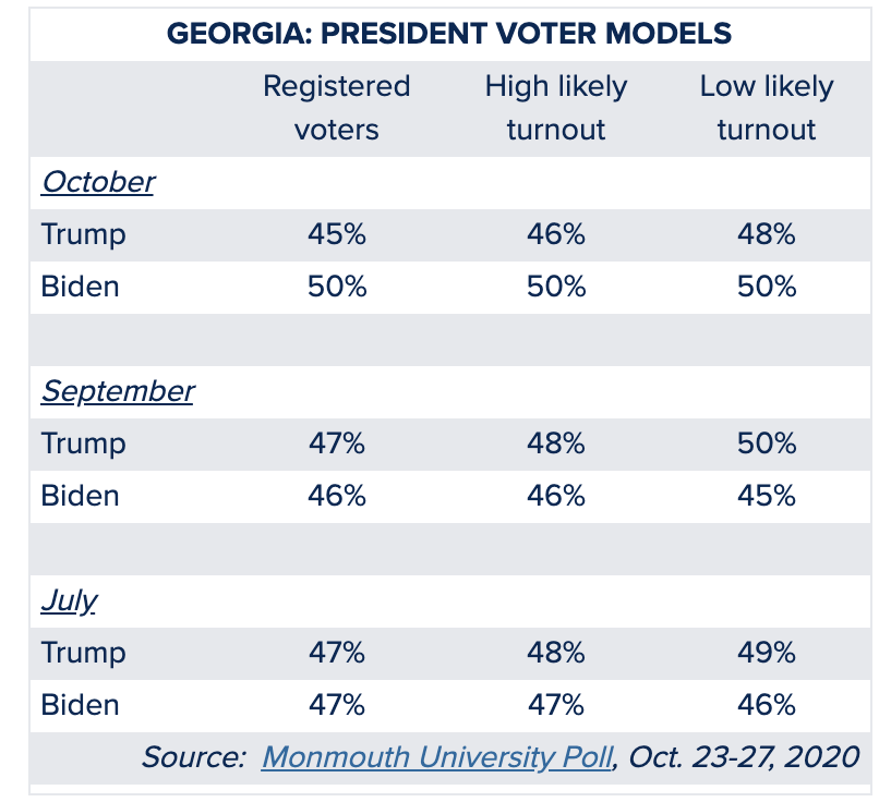 Screen-Shot-2020-10-28-at-2.20.23-PM Updated Georgia Poll Numbers Show Dramatic Multi-Day Surge Abortion Alt-Right Celebrities Election 2020 Polls