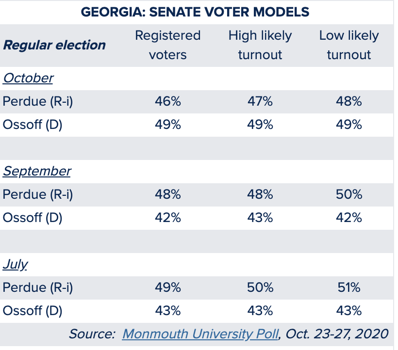 Screen-Shot-2020-10-28-at-2.20.54-PM Updated Georgia Poll Numbers Show Dramatic Multi-Day Surge Abortion Alt-Right Celebrities Election 2020 Polls