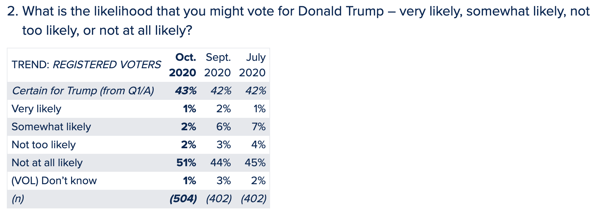 Screen-Shot-2020-10-28-at-2.22.00-PM Updated Georgia Poll Numbers Show Dramatic Multi-Day Surge Abortion Alt-Right Celebrities Election 2020 Polls