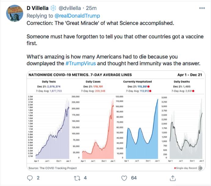 Screen-Shot-2020-12-22-at-10.42.50-AM Trump Tweets Delirious Tuesday COVID Propaganda Message Coronavirus Donald Trump Featured Politics Top Stories Twitter