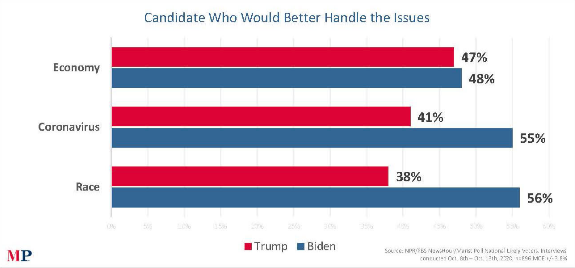Screen-Shot-2021-02-01-at-7.25.37-PM Biden Rockets Past Trump's Approval Record In Latest Poll Donald Trump Featured Politics Polls Top Stories