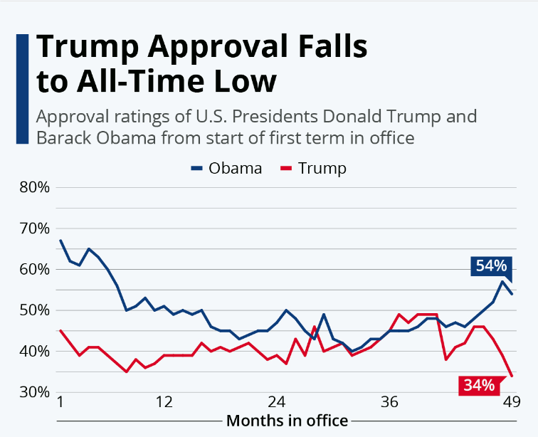 Screen-Shot-2021-02-01-at-7.27.57-PM-1 Biden Rockets Past Trump's Approval Record In Latest Poll Donald Trump Featured Politics Polls Top Stories