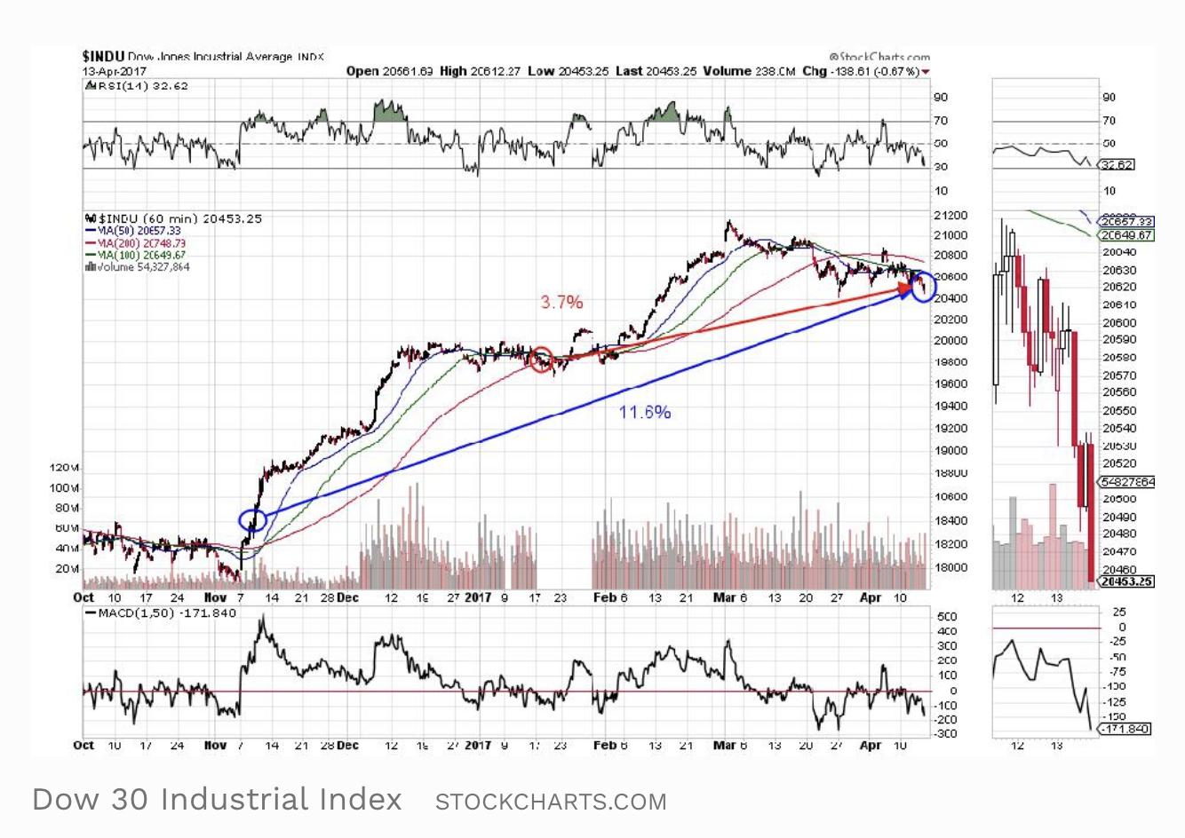 Screen-Shot-2021-04-19-at-3.31.27-PM Stock Market Under Biden Surges Past Trump As GOP Implodes Economy Featured Politics Stock Market Top Stories