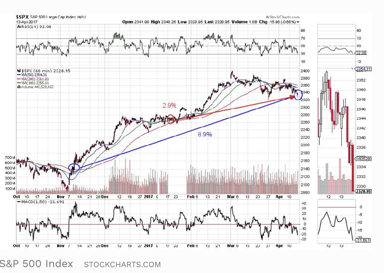 Screen-Shot-2021-04-19-at-3.31.52-PM Stock Market Under Biden Surges Past Trump As GOP Implodes Economy Featured Politics Stock Market Top Stories
