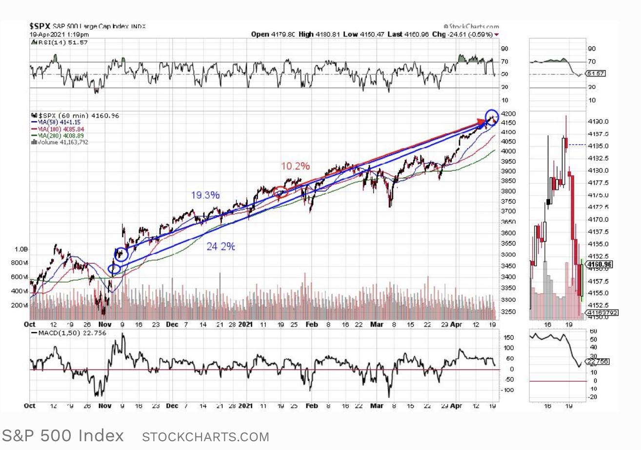 Screen-Shot-2021-04-19-at-3.32.07-PM Stock Market Under Biden Surges Past Trump As GOP Implodes Economy Featured Politics Stock Market Top Stories