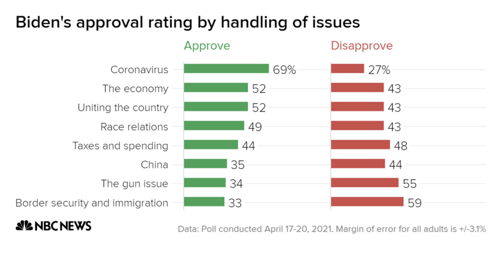 Screen-Shot-2021-04-25-at-8.52.18-AM Biden Roars Past Sinking GOP In Latest Approval Polling Domestic Policy Featured Politics Polls Top Stories