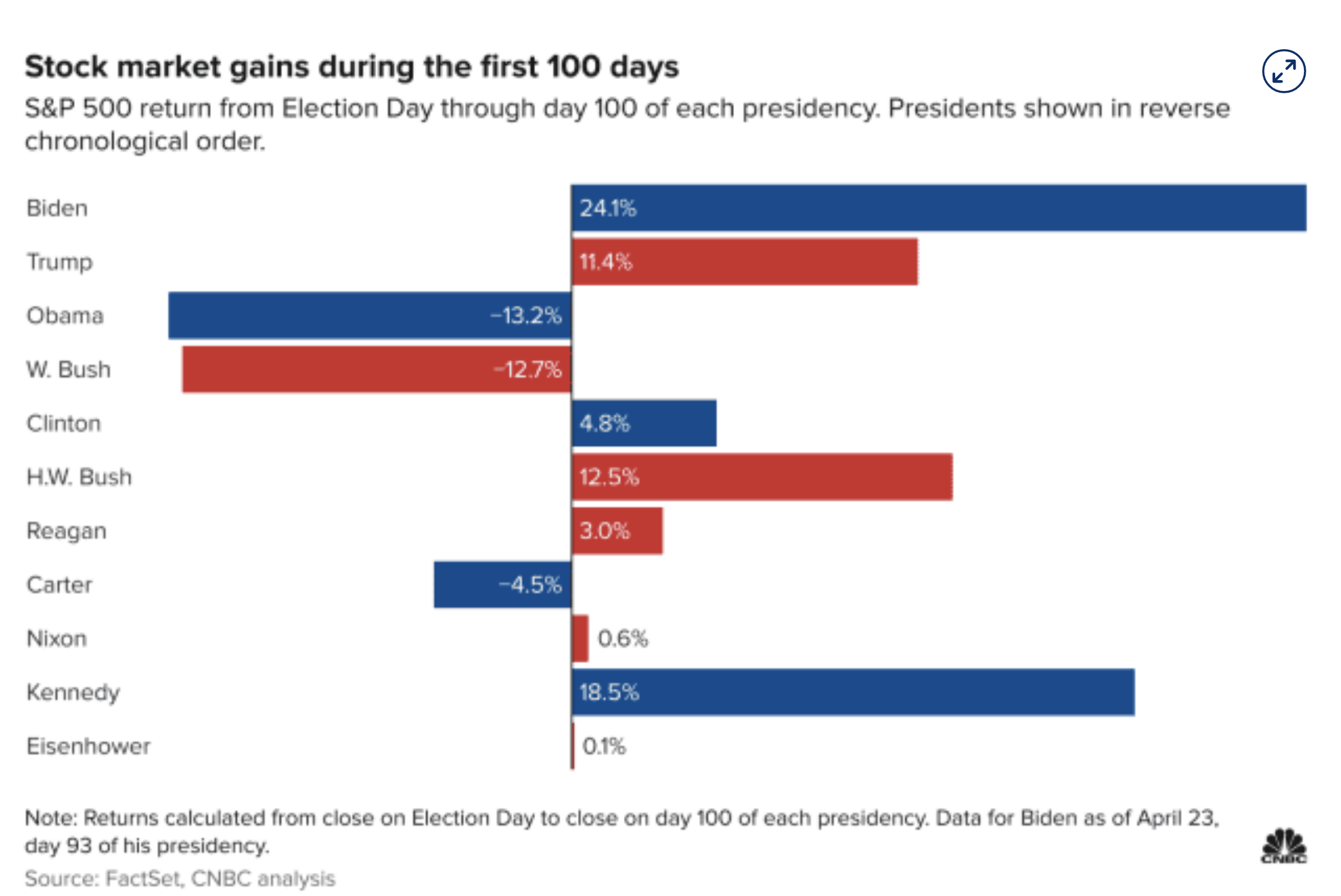 Screen-Shot-2021-04-26-at-2.52.59-PM Biden's Economic Numbers Rocket Past All Republicans Over 70 Years Domestic Policy Economy Featured Politics Top Stories