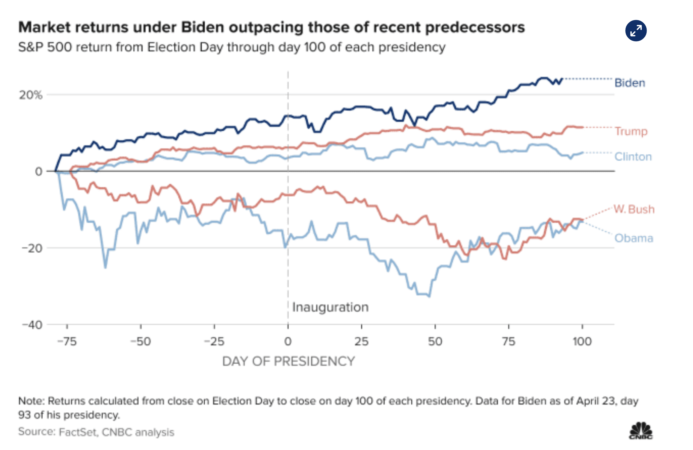 Screen-Shot-2021-04-26-at-2.53.22-PM Biden's Economic Numbers Rocket Past All Republicans Over 70 Years Domestic Policy Economy Featured Politics Top Stories