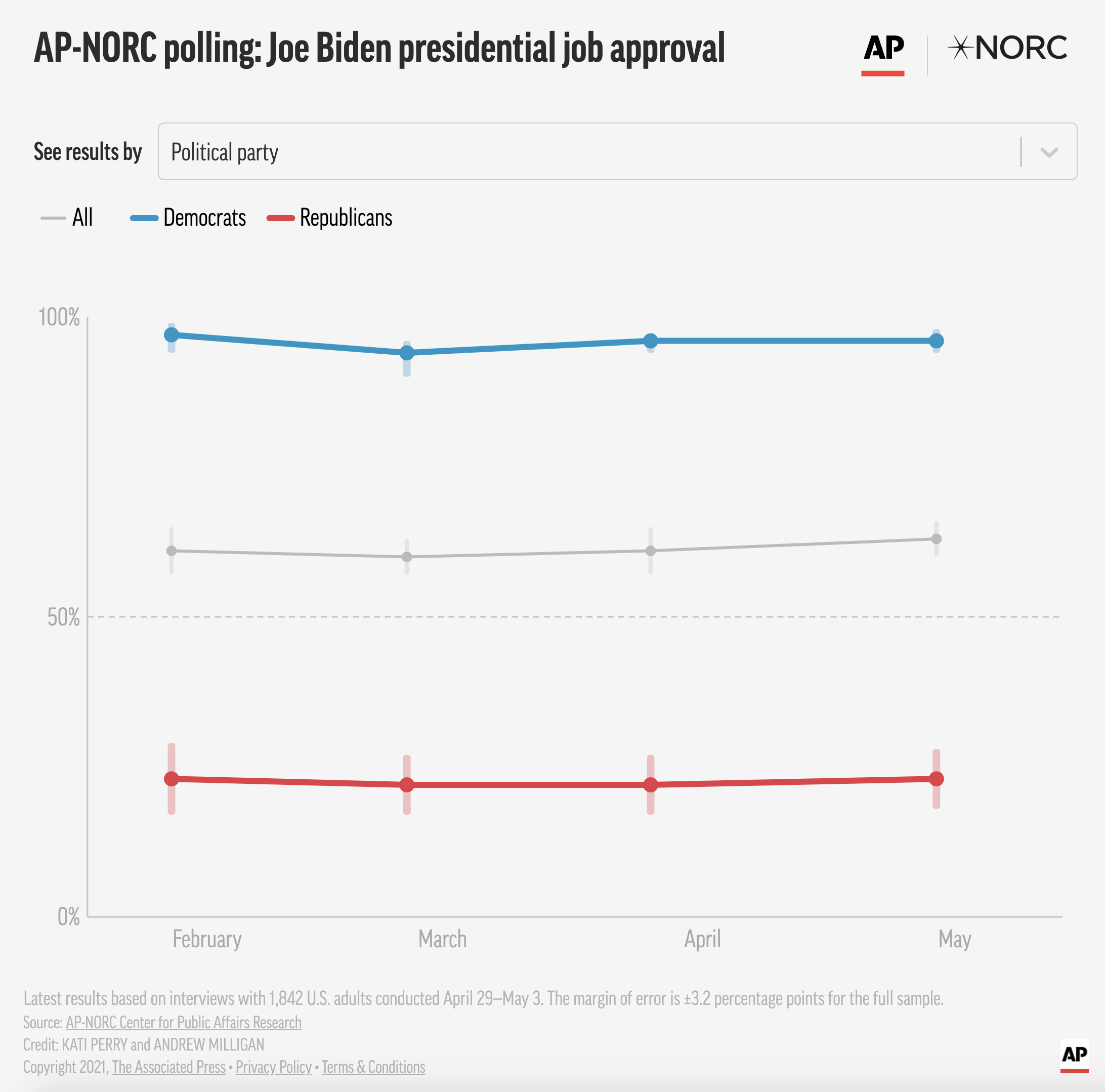 Screen-Shot-2021-05-10-at-9.48.48-AM Biden Flies Past Trump Obsessed GOP In Latest Approval Polling Coronavirus Featured Politics Polls Top Stories